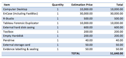 cost and item for df lab